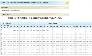 千葉県における大気環境中の放射線量率の測定結果(平成23年6月分)