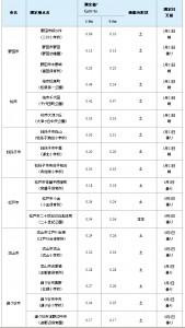 東葛地域における空間放射線量の測定結果ついて(5月31日~6月1日計測)