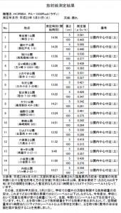 平成23年5月31日(火)の測定値